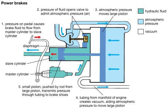 vakuumnyj-usilitel-tormozov