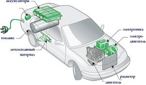 gibridnye-avtomobili