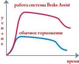 sistema-Brake_Assist