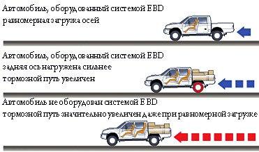 sistema-tormozheniya-ebd