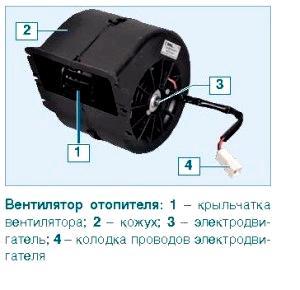 ne rabotaet ventiljator pechki gazel biznes 1 - Устройство отопителя салона газель бизнес