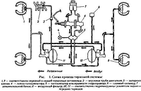 Порядок прокачки тормозов на газ 53