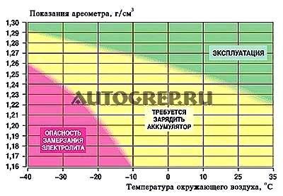 Сколько ампер при зарчдке должег показыаать амперметр