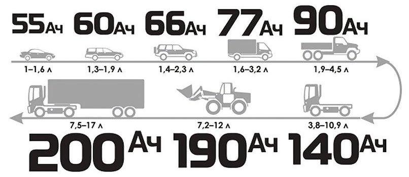 Сколько времени нужно заряжать автомобильный аккумулятор, если полностью разряжен