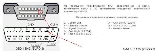 Описание диагностического коннектора OBD II, коды неисправностей